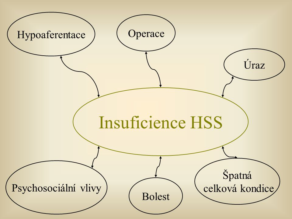 Insuficience HSS Hypoaferentace Operace Úraz Špatná celková kondice