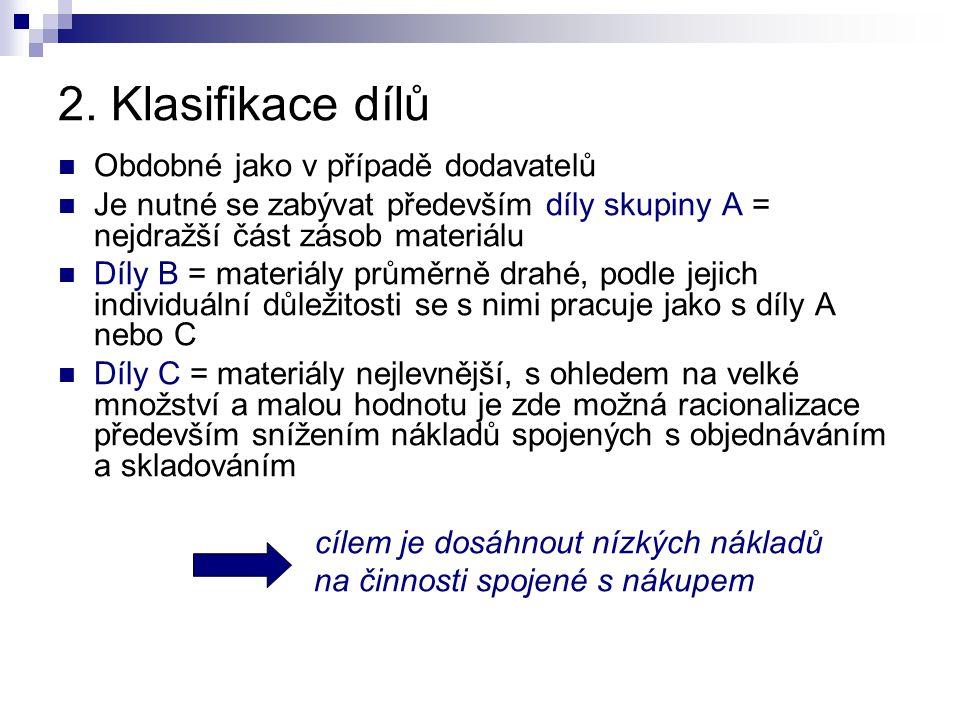 2. Klasifikace dílů Obdobné jako v případě dodavatelů