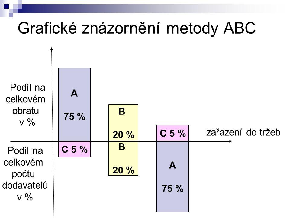 Grafické znázornění metody ABC