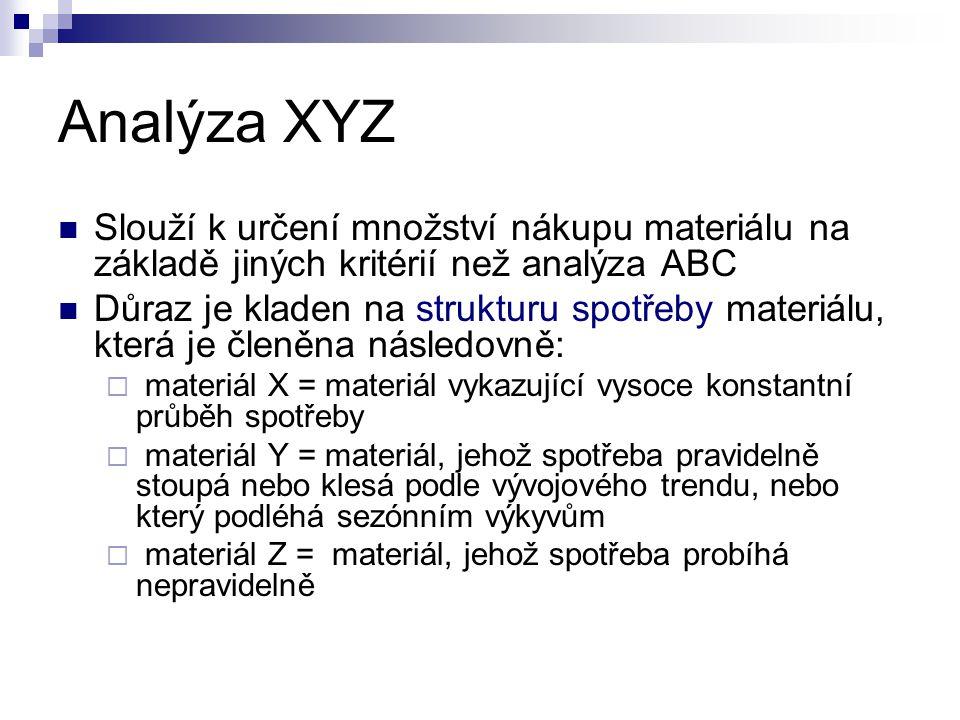 Analýza XYZ Slouží k určení množství nákupu materiálu na základě jiných kritérií než analýza ABC.