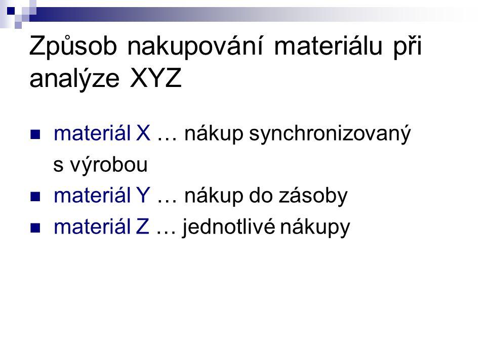 Způsob nakupování materiálu při analýze XYZ