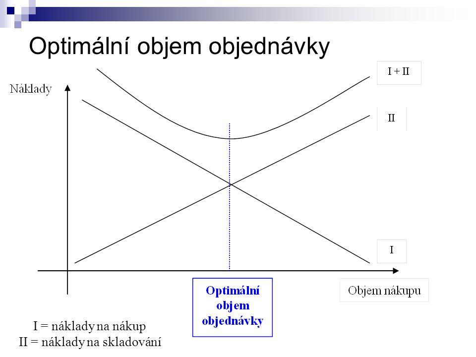 Optimální objem objednávky