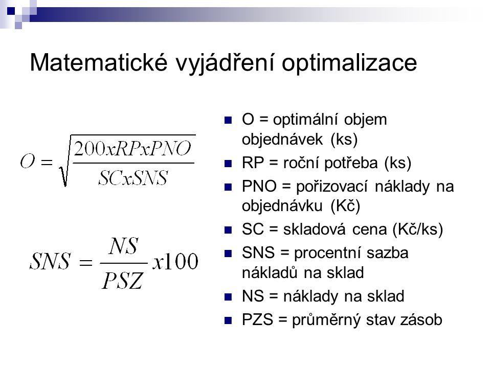 Matematické vyjádření optimalizace