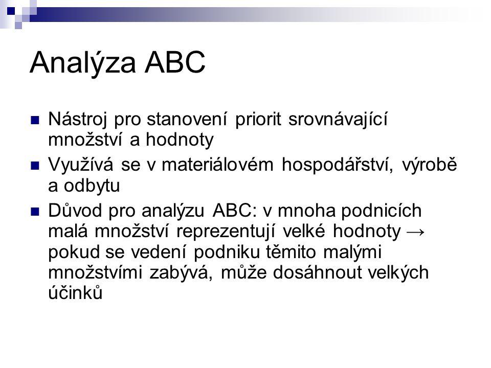 Analýza ABC Nástroj pro stanovení priorit srovnávající množství a hodnoty. Využívá se v materiálovém hospodářství, výrobě a odbytu.