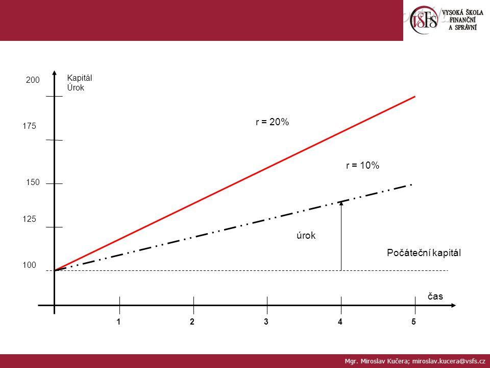 Závislost úroku na době splatnosti kapitálu