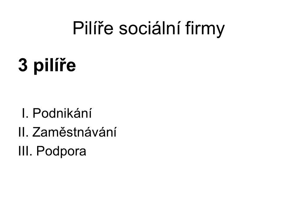 Pilíře sociální firmy 3 pilíře I. Podnikání II. Zaměstnávání