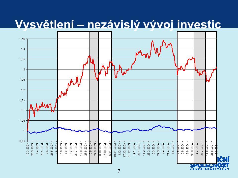 Vysvětlení – nezávislý vývoj investic