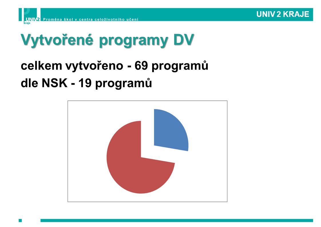 Vytvořené programy DV celkem vytvořeno - 69 programů