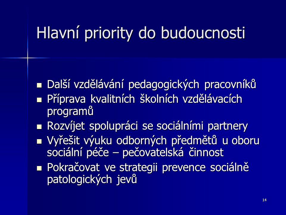 Hlavní priority do budoucnosti
