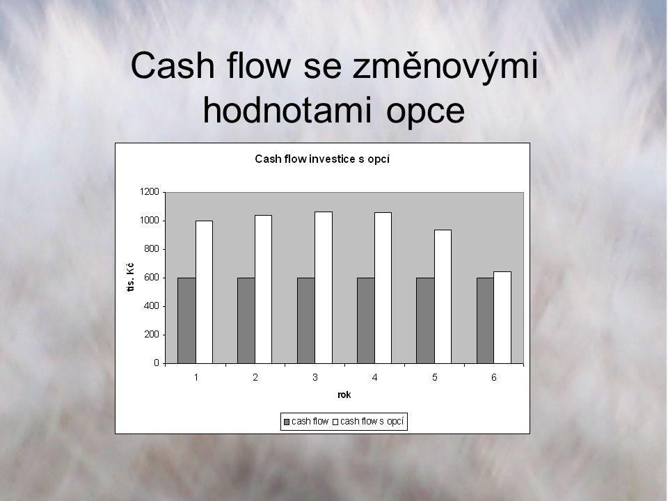 Cash flow se změnovými hodnotami opce