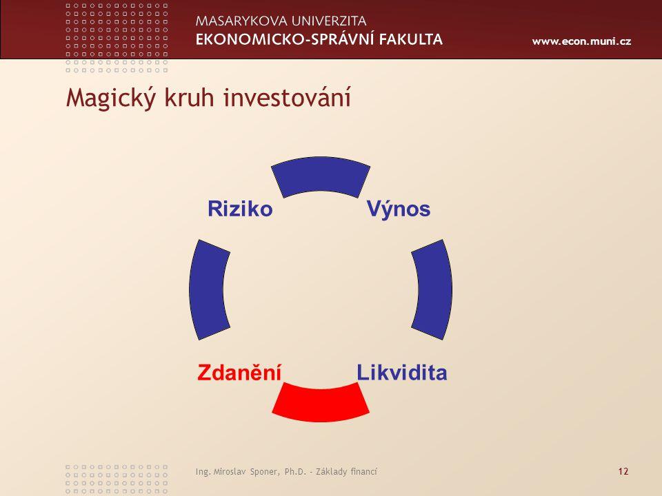 Magický kruh investování