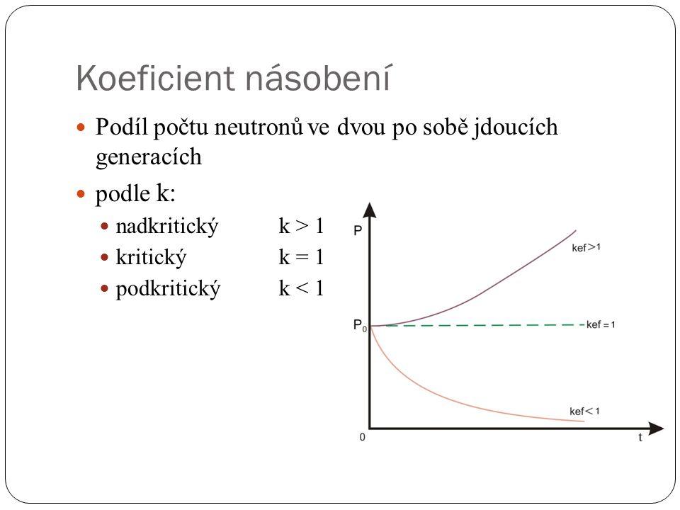 Koeficient násobení Podíl počtu neutronů ve dvou po sobě jdoucích generacích. podle k: nadkritický k > 1.