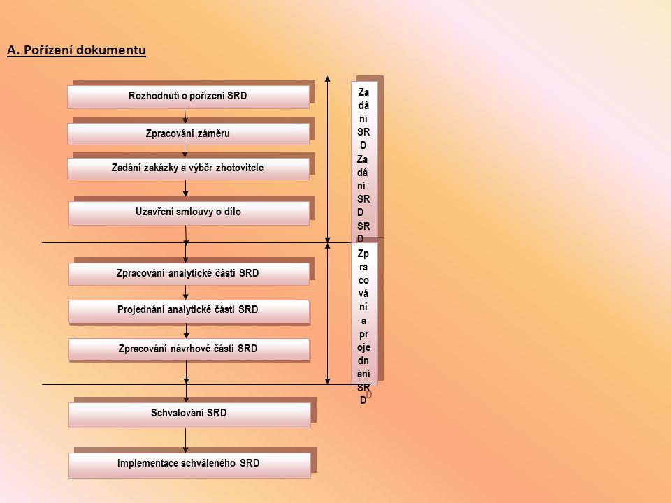 A. Pořízení dokumentu Zadání SRD Rozhodnutí o pořízení SRD