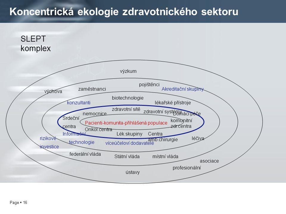 Koncentrická ekologie zdravotnického sektoru
