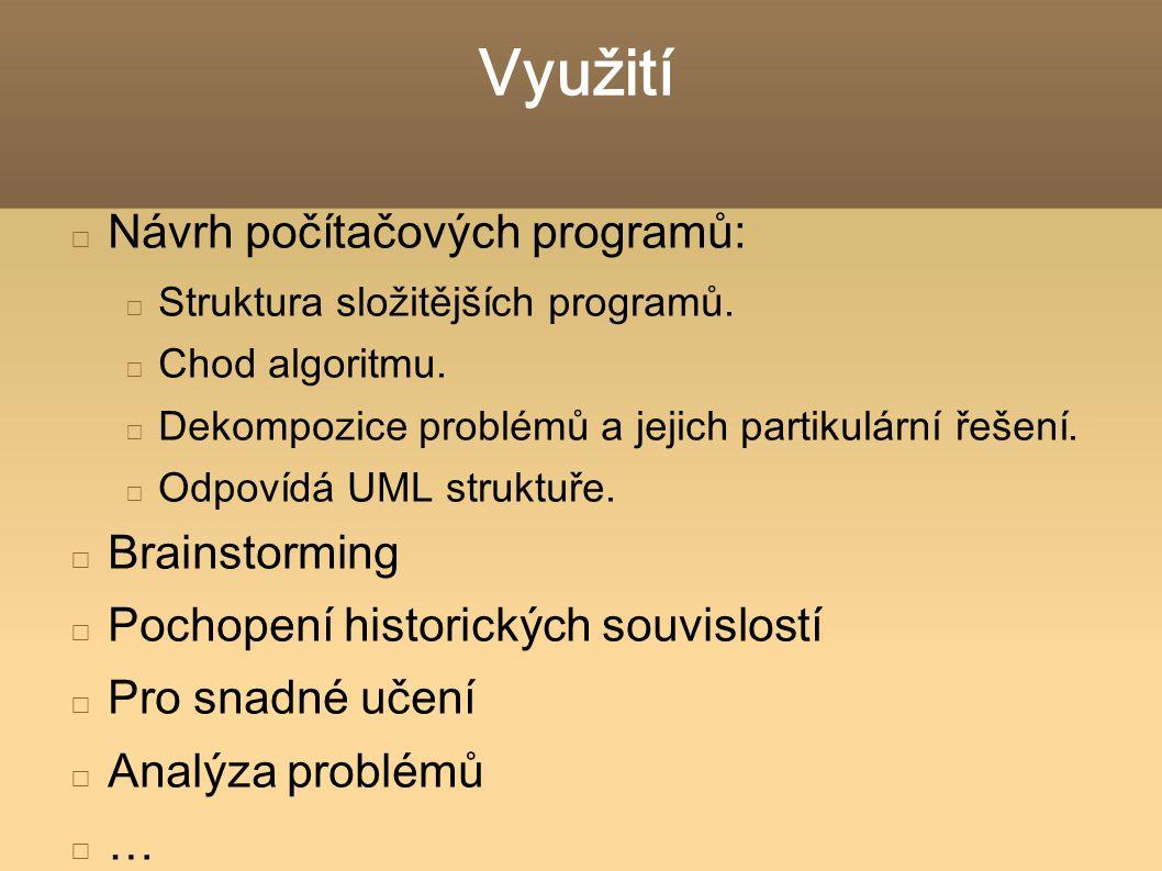 Využití Návrh počítačových programů: Brainstorming