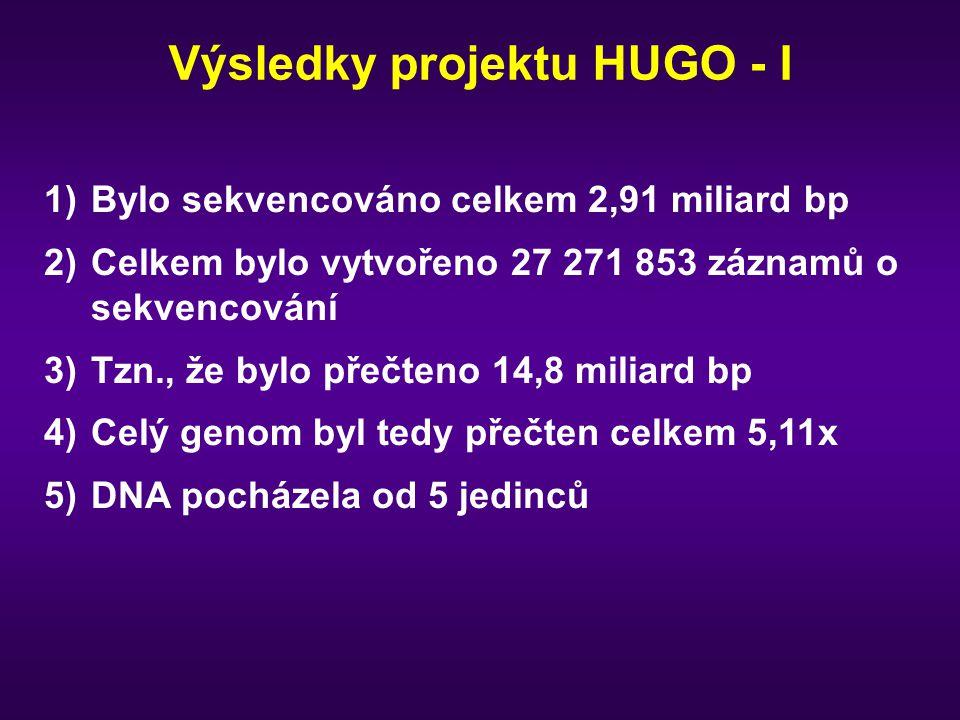 Výsledky projektu HUGO - I