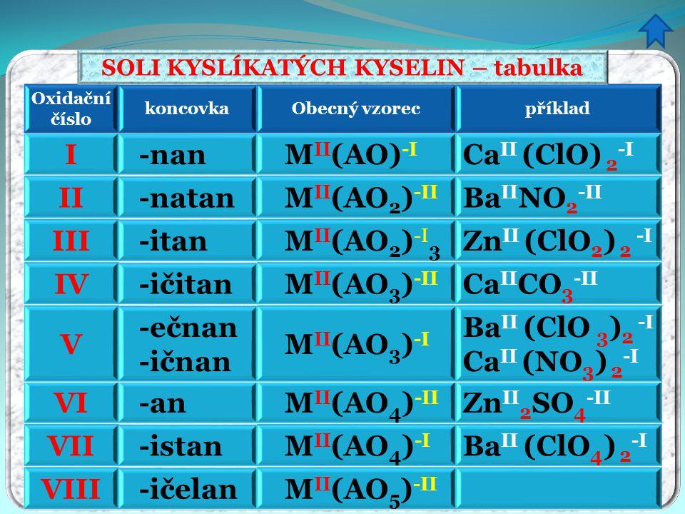 SOLI KYSLÍKATÝCH KYSELIN – tabulka