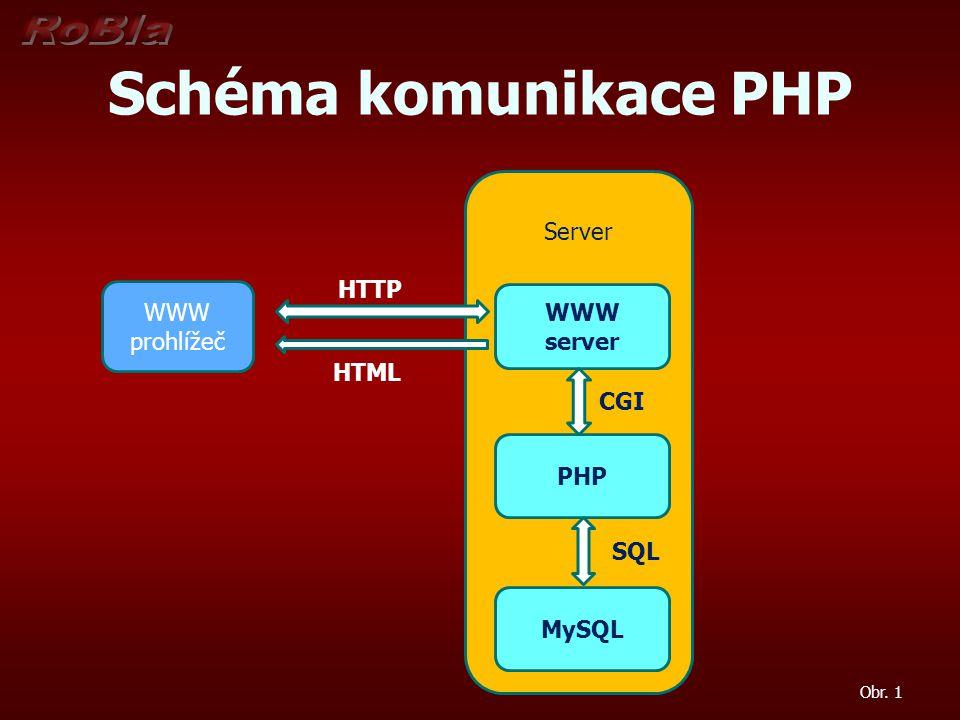Schéma komunikace PHP Server HTTP WWW WWW prohlížeč server HTML CGI