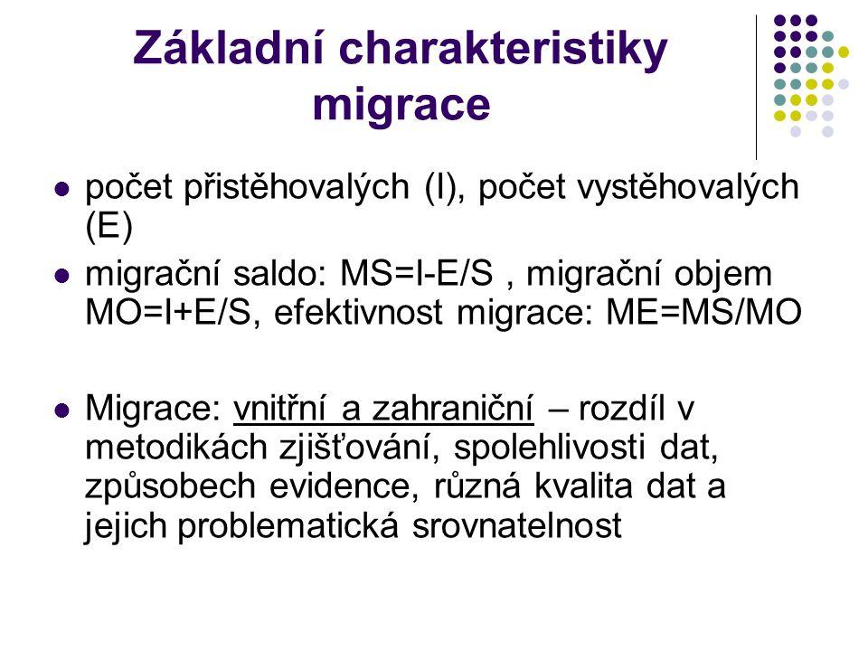 Základní charakteristiky migrace