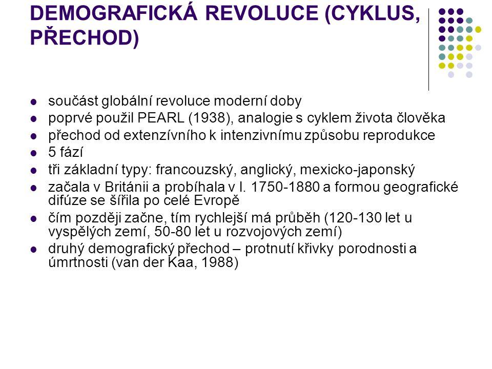DEMOGRAFICKÁ REVOLUCE (CYKLUS, PŘECHOD)