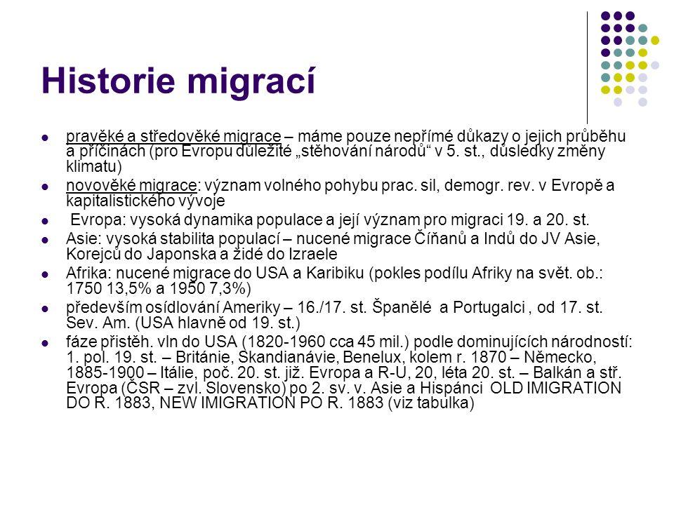 Historie migrací