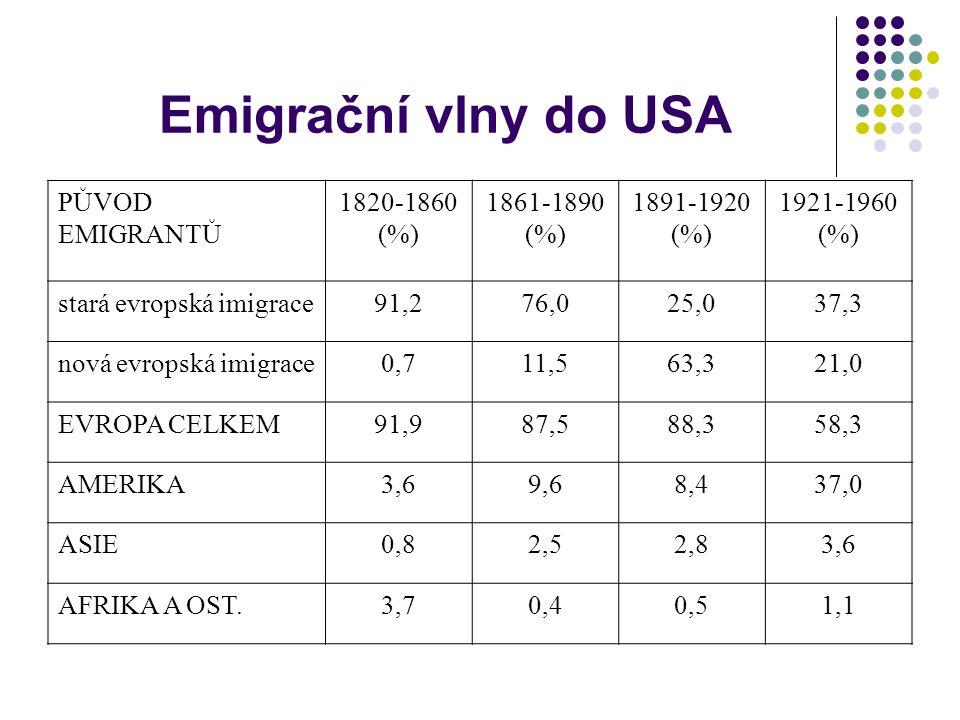 Emigrační vlny do USA PŮVOD EMIGRANTŮ 1820-1860 (%) 1861-1890 (%)