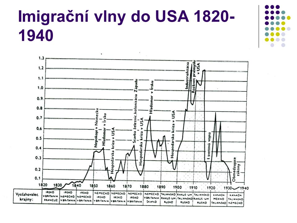Imigrační vlny do USA 1820-1940