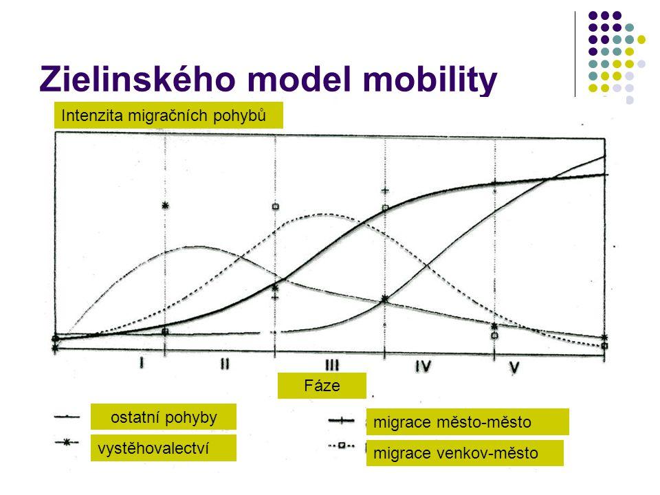 Zielinského model mobility