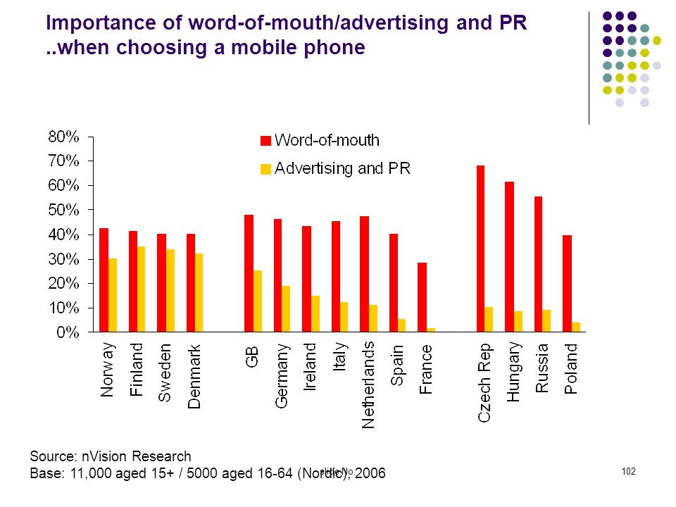 Importance of word-of-mouth/advertising and PR