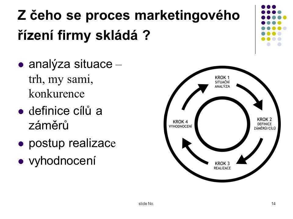 Z čeho se proces marketingového řízení firmy skládá