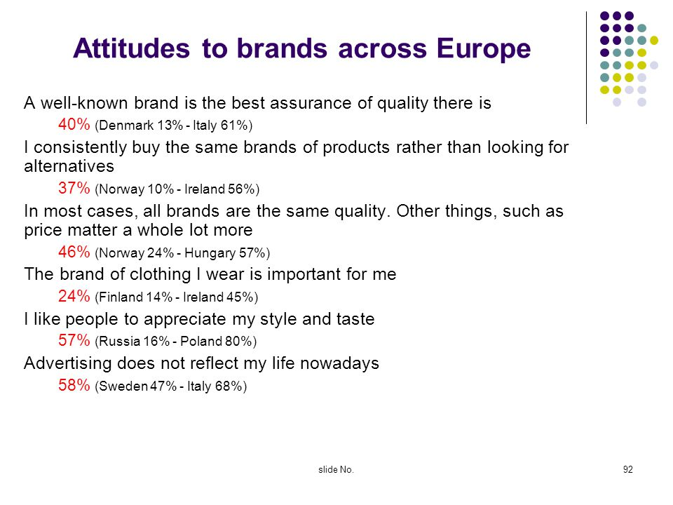 Attitudes to brands across Europe