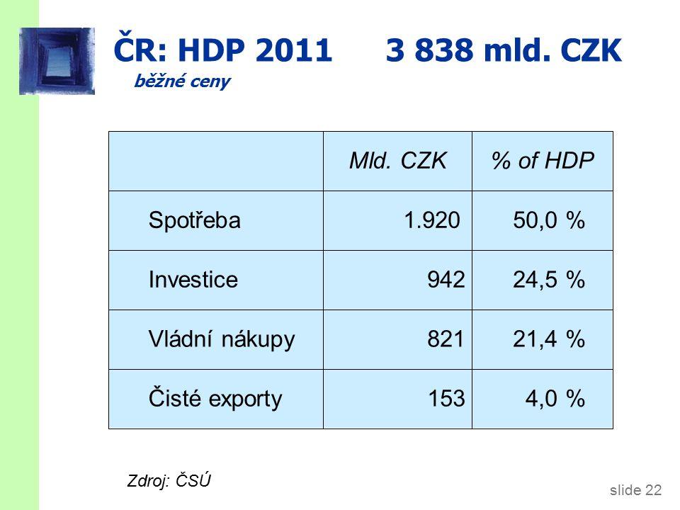ČR: HDP 1995-2011, mil CZK, běžné ceny