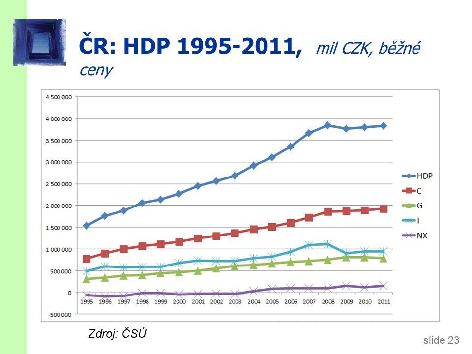 ČR: HDP 1995-2011, podíly složek, běžné ceny