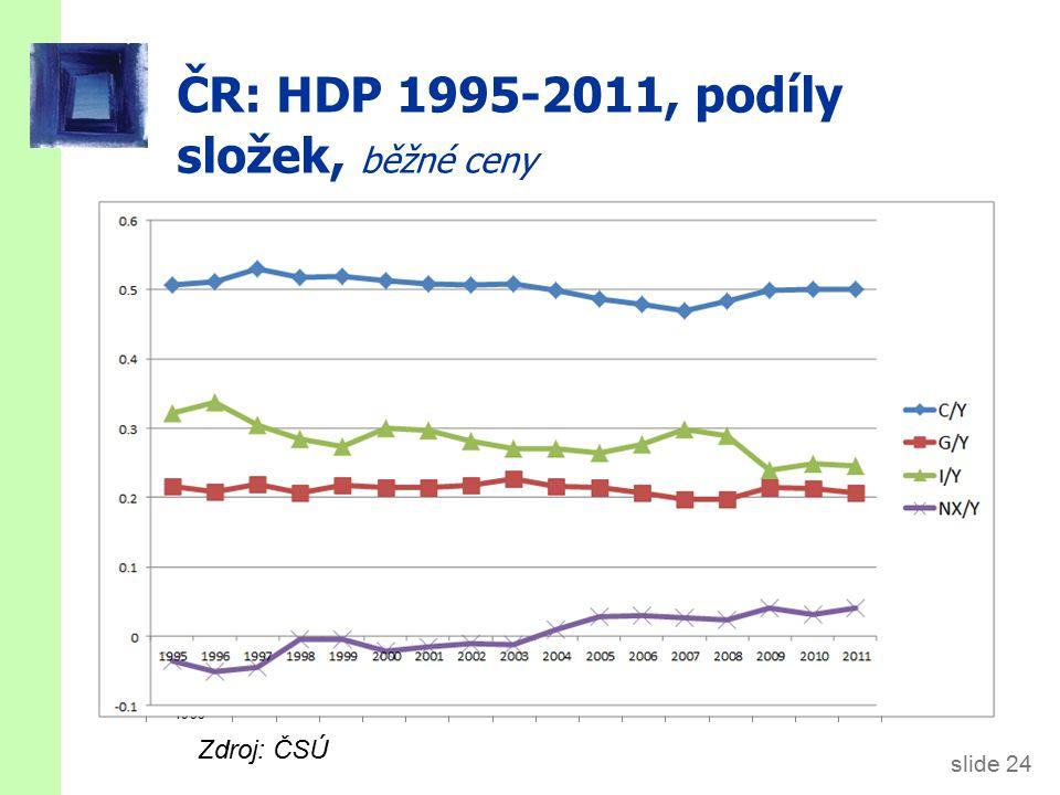 ČR: EX a IM 1995-2011, podíl na HDP, běžné ceny)
