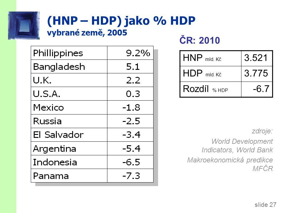 Reálný x nominální HDP HDP je hodnota veškeré finální vyrobené produkce. nominální HDP měří tuto hodnotu pomocí běžných cen.