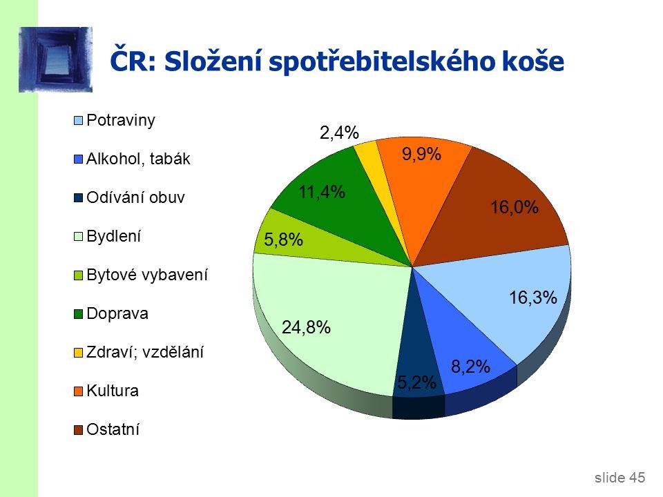 ČR: Míra inflace 1995-2012 (Procentní změna průměrného CPI za 12 měsíců daného roku oproti průměru 12-ti předchozích měsíců.)