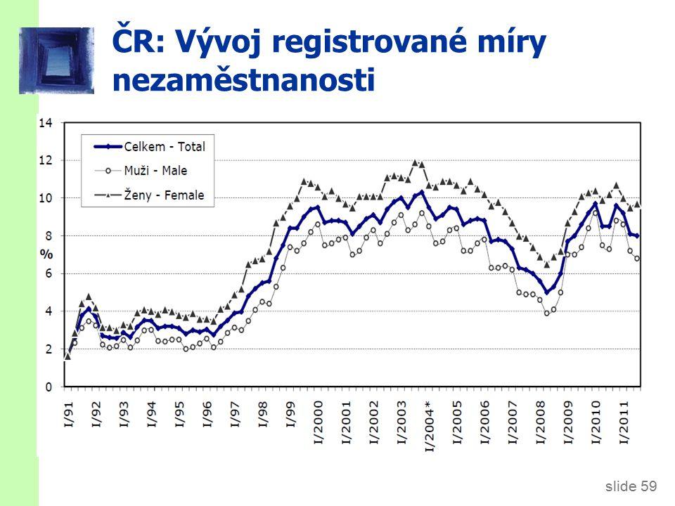 Dvě míry nezaměstnanosti ČR čtvrtletní průměry,v tis