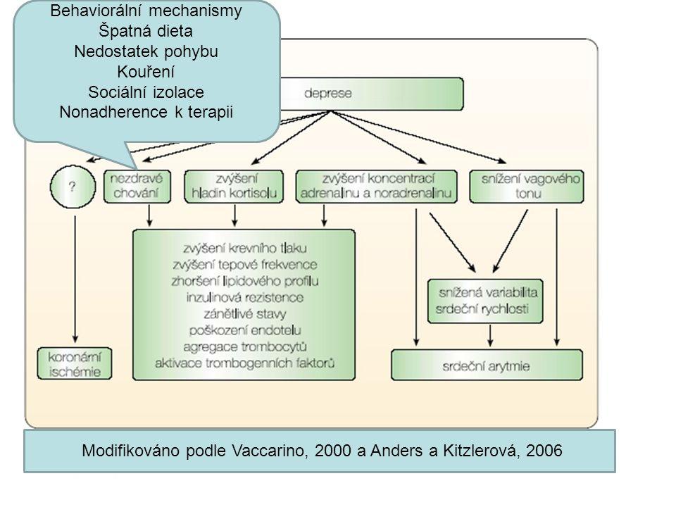 Behaviorální mechanismy Špatná dieta Nedostatek pohybu Kouření