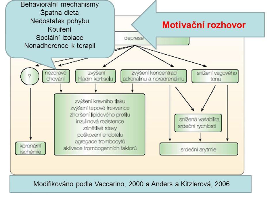 Motivační rozhovor Behaviorální mechanismy Špatná dieta