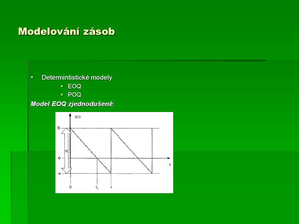 Modelování zásob Determintistické modely Model EOQ zjednodušeně: EOQ