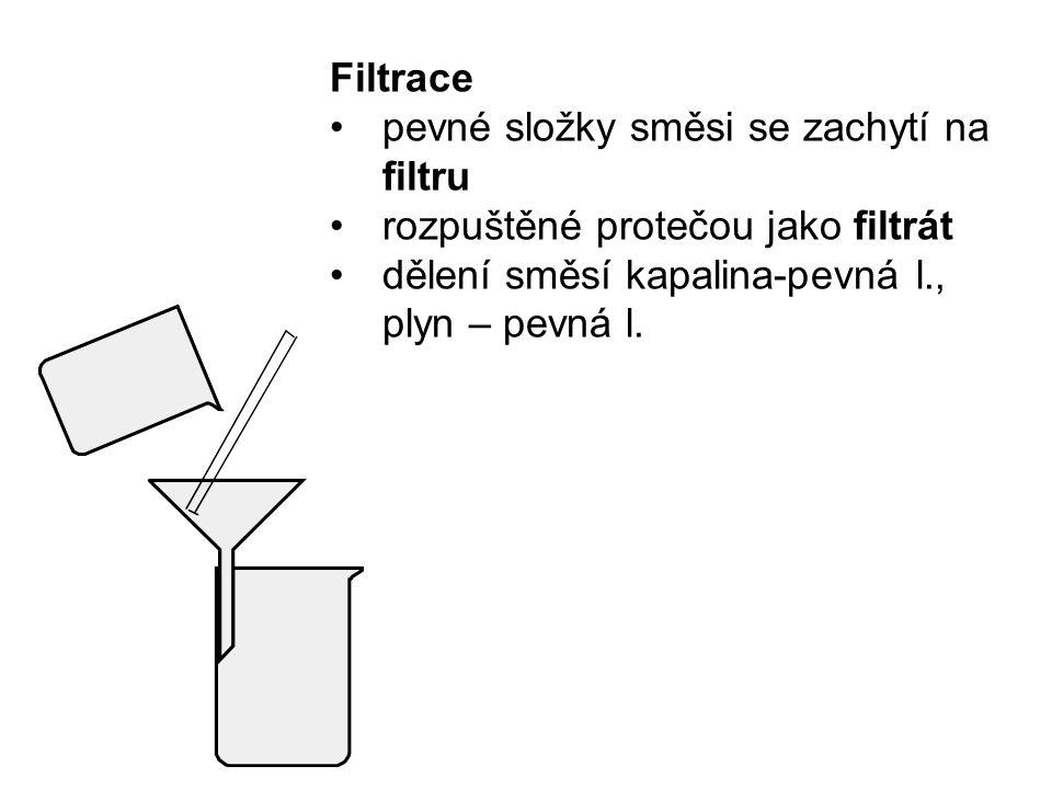 Filtrace pevné složky směsi se zachytí na filtru. rozpuštěné protečou jako filtrát.