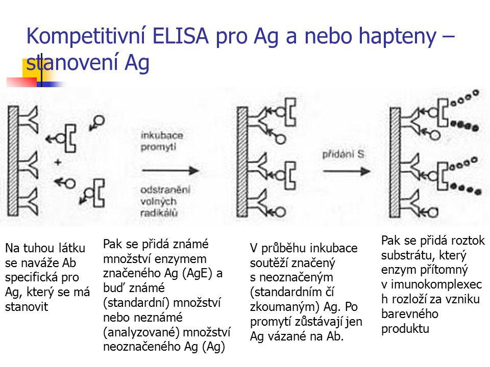 Kompetitivní ELISA pro Ag a nebo hapteny – stanovení Ag