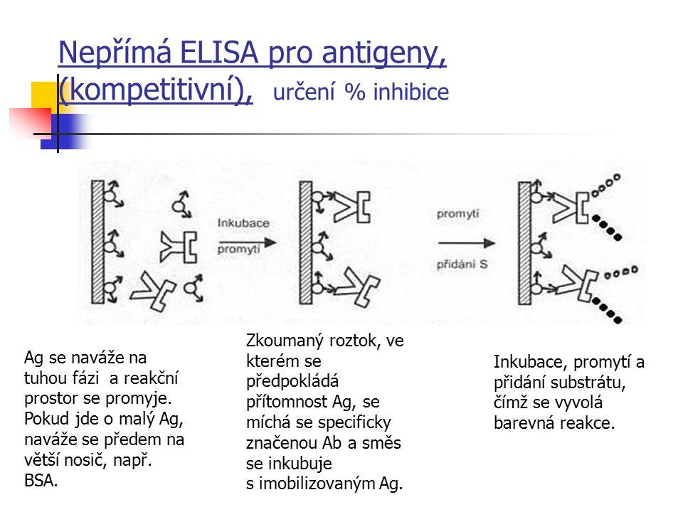 Nepřímá ELISA pro antigeny, (kompetitivní), určení % inhibice