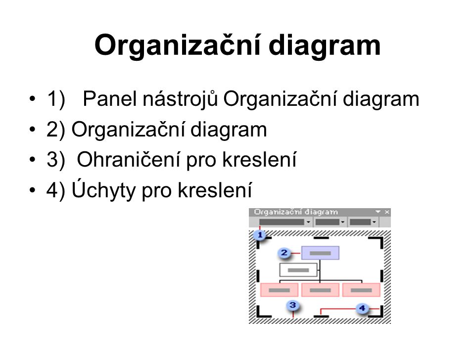 Organizační diagram 1) Panel nástrojů Organizační diagram
