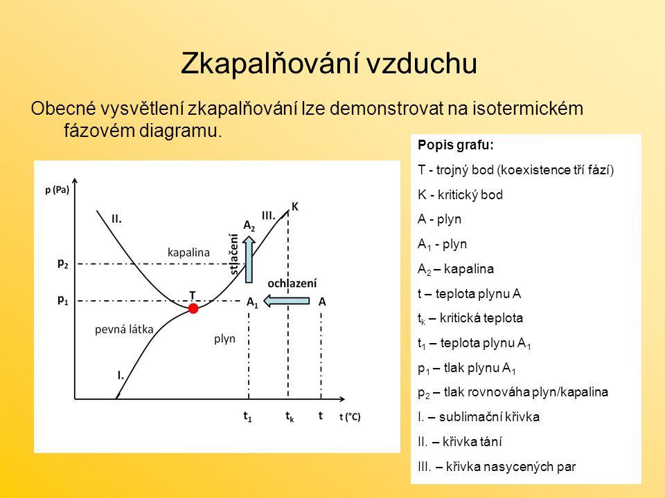 Zkapalňování vzduchu Obecné vysvětlení zkapalňování lze demonstrovat na isotermickém fázovém diagramu.