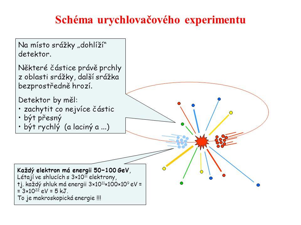 Schéma urychlovačového experimentu