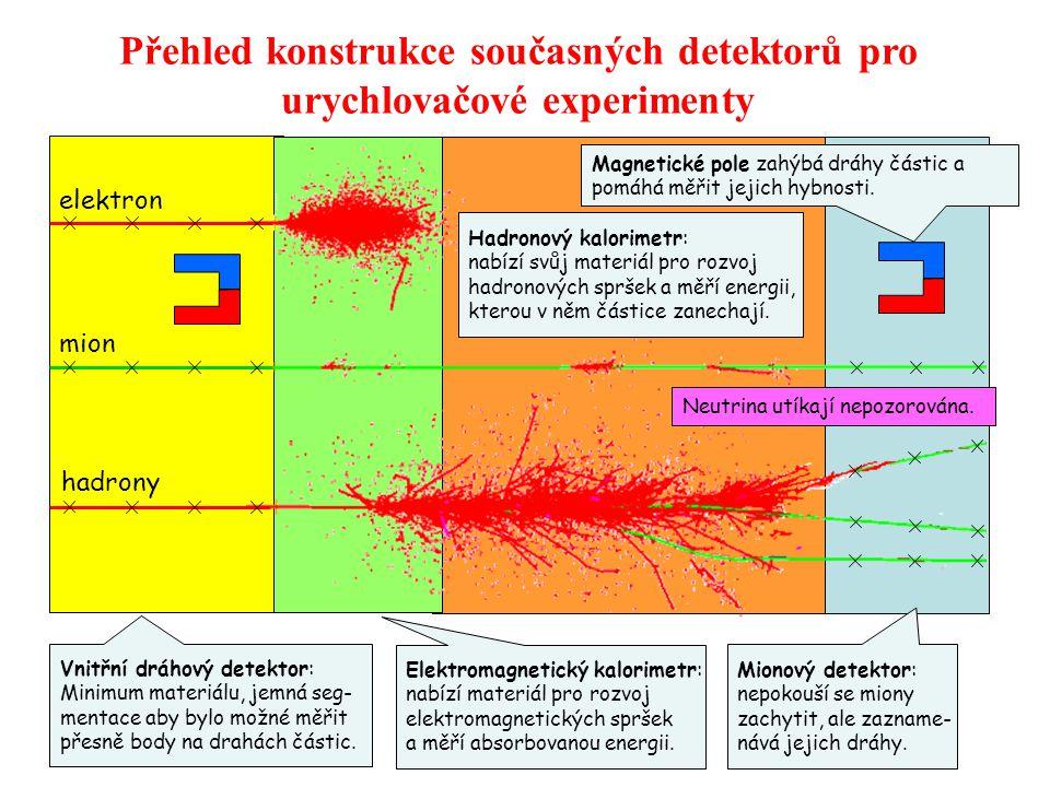 Přehled konstrukce současných detektorů pro urychlovačové experimenty