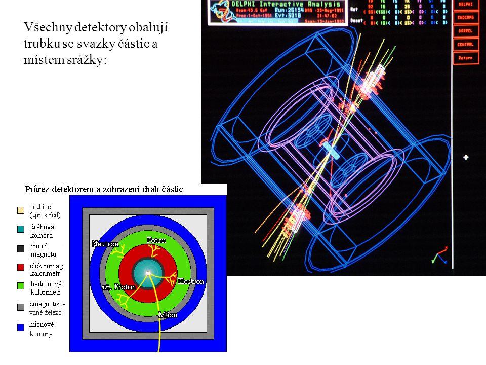 Všechny detektory obalují trubku se svazky částic a místem srážky: