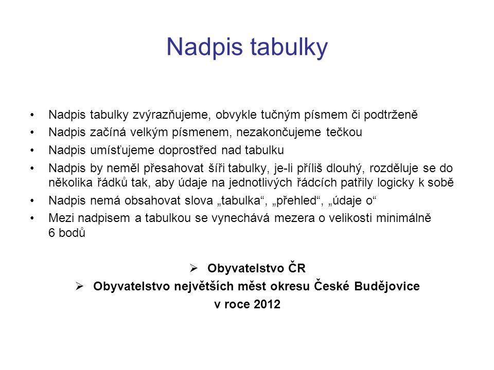 Obyvatelstvo největších měst okresu České Budějovice