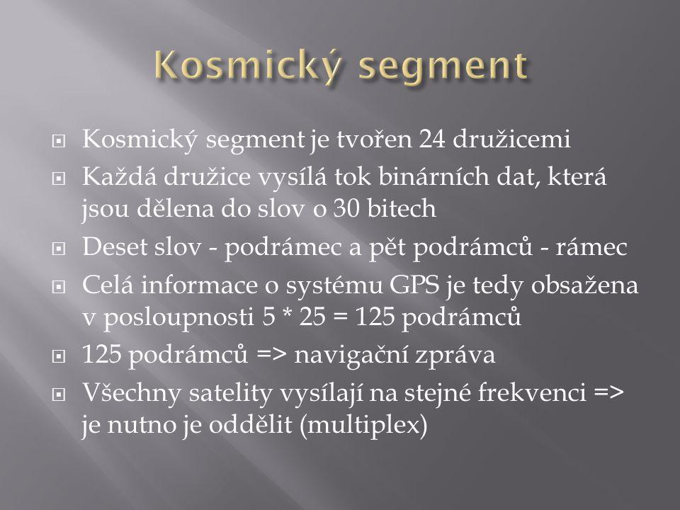Kosmický segment Kosmický segment je tvořen 24 družicemi